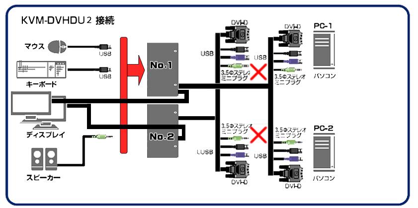 KVM-DVHDU2を2台接続して2PCとDualMonitorに設定